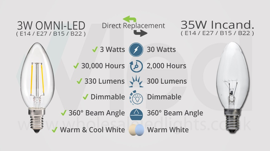 Comparison between 3W OMNI-LED Clear Candle And Its Older 35W Incandescent