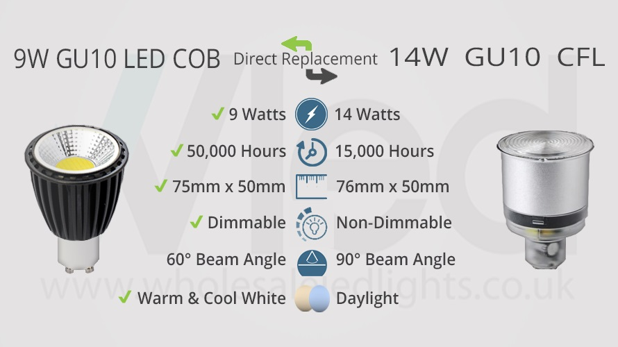 9W Gu10 LED COB direct replacement for 14W GU10 CFL