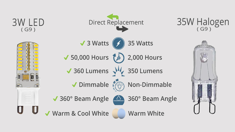 3W G9 LED vs. 35W Halogen