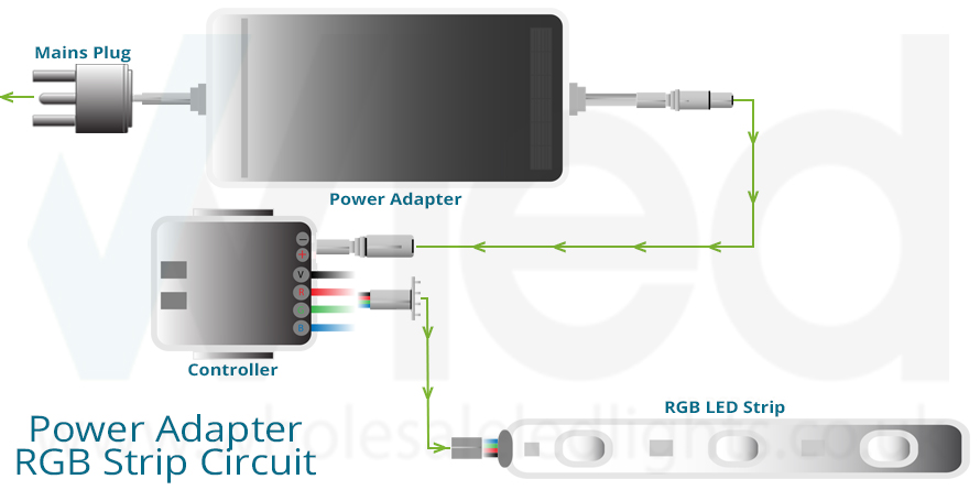 Wiring diagram for an AC/DC power adapter, RGB controller and the RGB LED strip lights