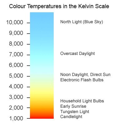 Coloure Temperatures In The Kelvin Scale