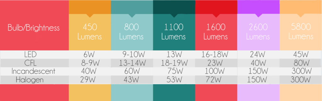 lumens comparison table
